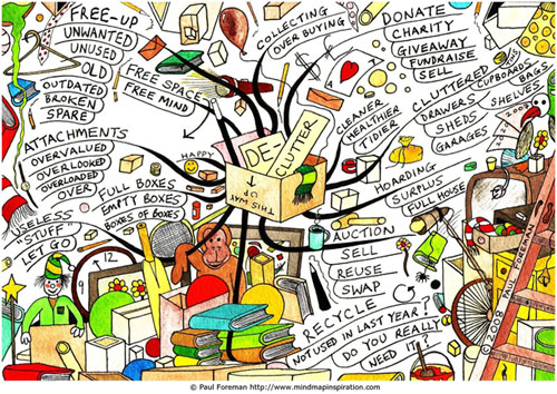 De-clutter Mind Map by Paul Foreman mindmapinspiration.com