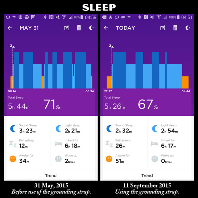 Sleep Comparison 053115 and 091115