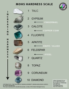 Mohs scale of mineral hardness-GeologyPage